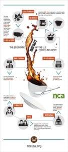 Softengine: Best Of The Best Coffee ERP.