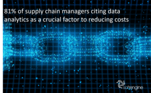 2021 Warehouse Distribution Trends for supply chain automation cite 81% of supply chain managers using data analytics as a crucial factor in reducing costs