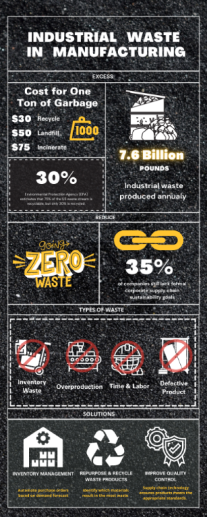 Cost of Industrial Waste Infographic
